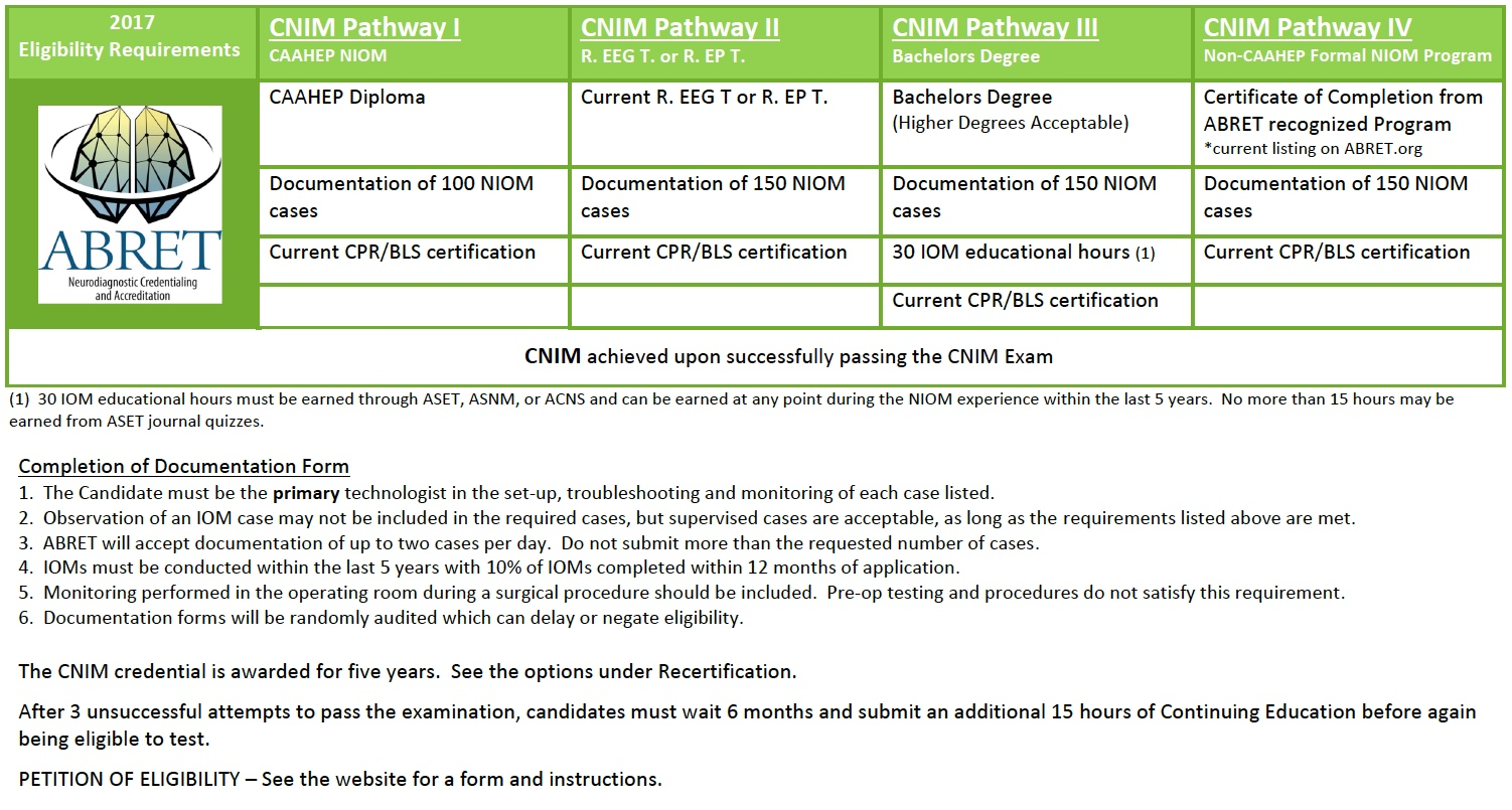 CNIM Chart