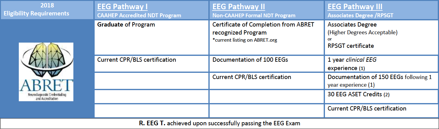 ABRET :: EEG Exam Eligibility Requirements