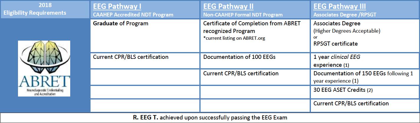 EEG Exam Eligibility Requirements